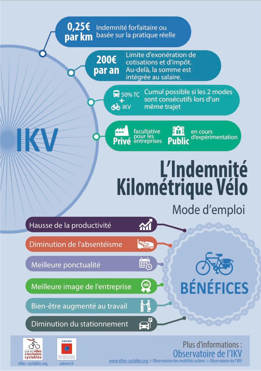 Le Droit Pour Tous Les Salaries A L Indemnite Kilometrique Velo Ikv