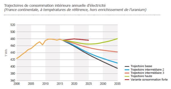 Scénario consommation d'énergie en France