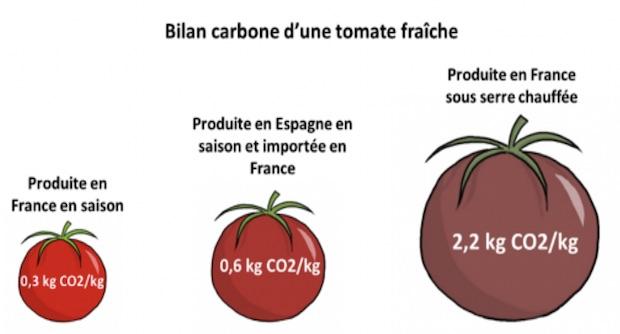 Bilan carbone d'une tomate fraîche