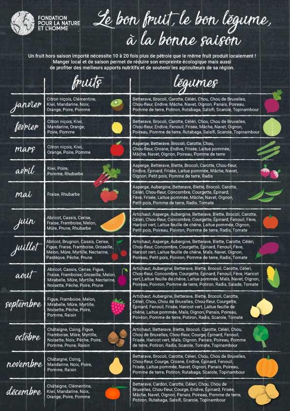 poster fruits et légumes de saison